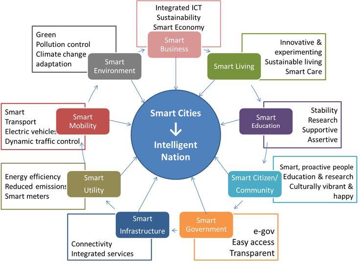 Smart Cities, Intelligent Nation